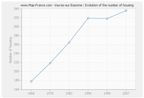 Vayres-sur-Essonne : Evolution of the number of housing
