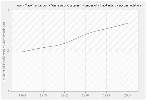 Vayres-sur-Essonne : Number of inhabitants by accommodation