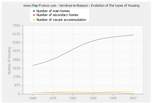 Verrières-le-Buisson : Evolution of the types of housing