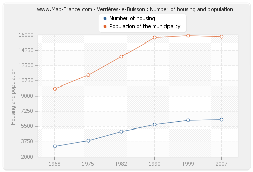 Verrières-le-Buisson : Number of housing and population