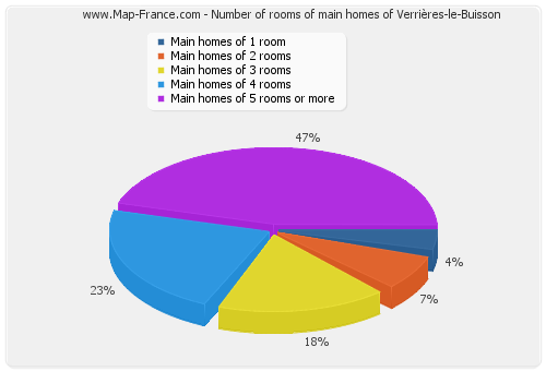 Number of rooms of main homes of Verrières-le-Buisson