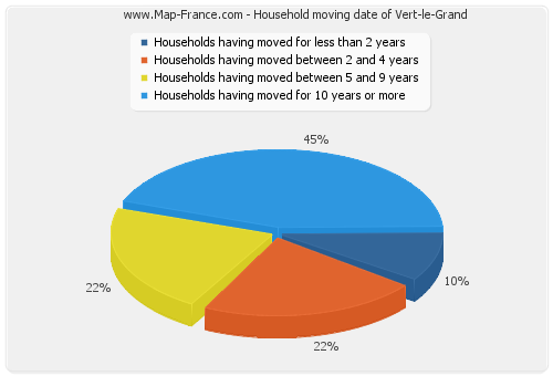 Household moving date of Vert-le-Grand