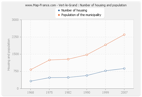 Vert-le-Grand : Number of housing and population
