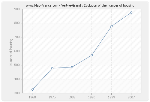 Vert-le-Grand : Evolution of the number of housing