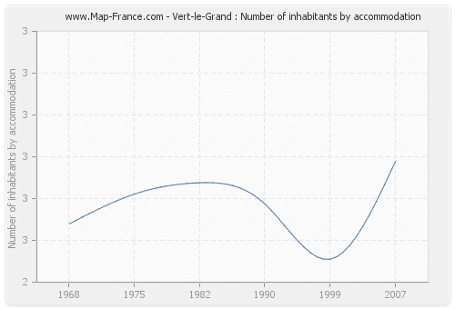 Vert-le-Grand : Number of inhabitants by accommodation