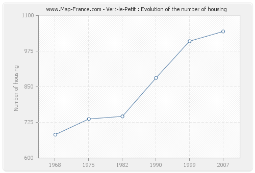Vert-le-Petit : Evolution of the number of housing