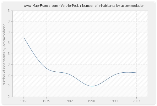 Vert-le-Petit : Number of inhabitants by accommodation
