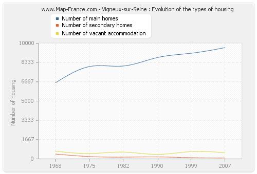 Vigneux-sur-Seine : Evolution of the types of housing