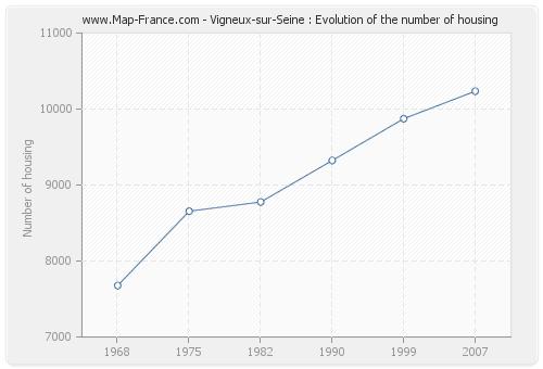 Vigneux-sur-Seine : Evolution of the number of housing