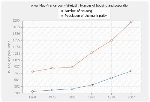Villejust : Number of housing and population