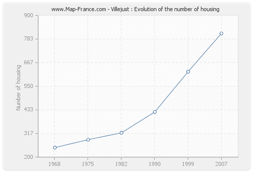 Villejust : Evolution of the number of housing