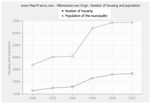 Villemoisson-sur-Orge : Number of housing and population