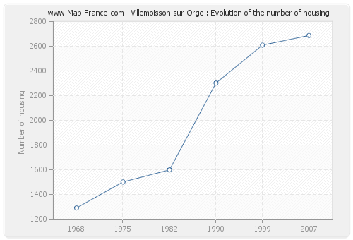Villemoisson-sur-Orge : Evolution of the number of housing