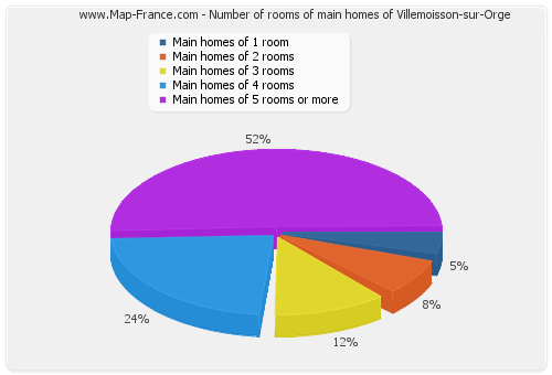 Number of rooms of main homes of Villemoisson-sur-Orge