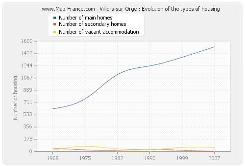Villiers-sur-Orge : Evolution of the types of housing