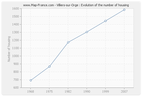 Villiers-sur-Orge : Evolution of the number of housing