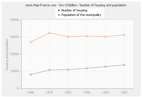 Viry-Châtillon : Number of housing and population