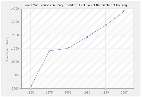 Viry-Châtillon : Evolution of the number of housing