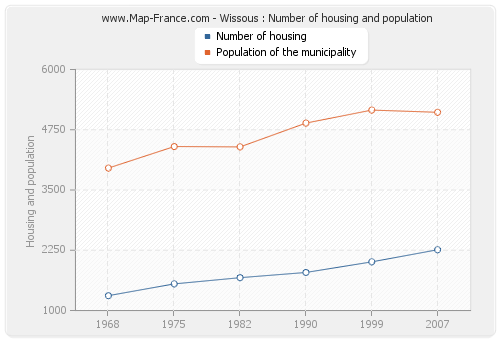 Wissous : Number of housing and population