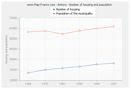 Antony : Number of housing and population