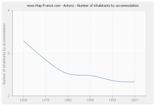 Antony : Number of inhabitants by accommodation