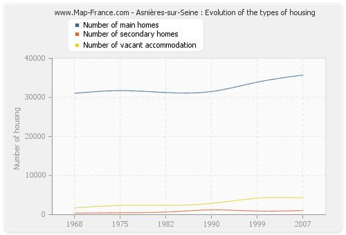 Asnières-sur-Seine : Evolution of the types of housing