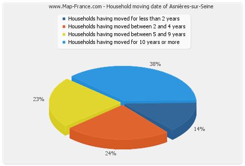 Household moving date of Asnières-sur-Seine