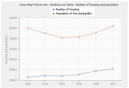 Asnières-sur-Seine : Number of housing and population
