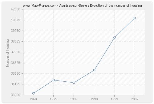 Asnières-sur-Seine : Evolution of the number of housing
