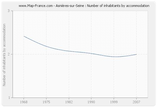 Asnières-sur-Seine : Number of inhabitants by accommodation