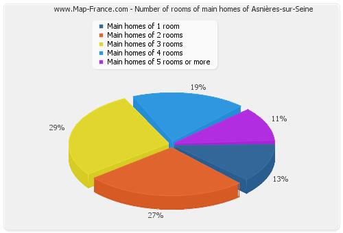 Number of rooms of main homes of Asnières-sur-Seine