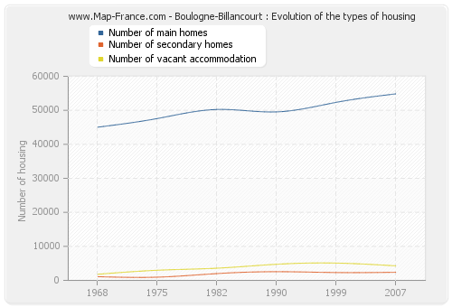 Boulogne-Billancourt : Evolution of the types of housing