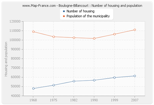 Boulogne-Billancourt : Number of housing and population