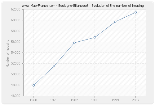 Boulogne-Billancourt : Evolution of the number of housing