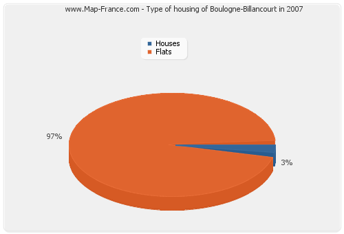 Type of housing of Boulogne-Billancourt in 2007