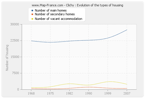 Clichy : Evolution of the types of housing