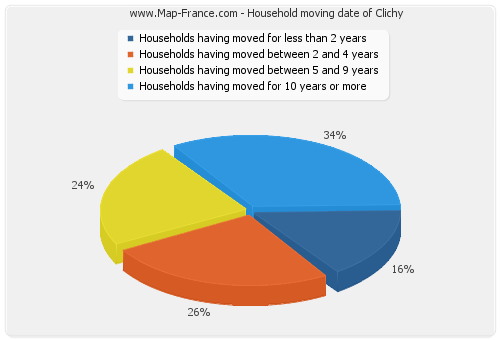 Household moving date of Clichy