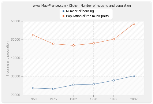 Clichy : Number of housing and population