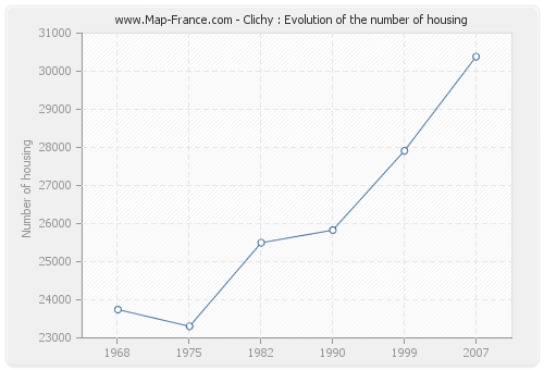 Clichy : Evolution of the number of housing