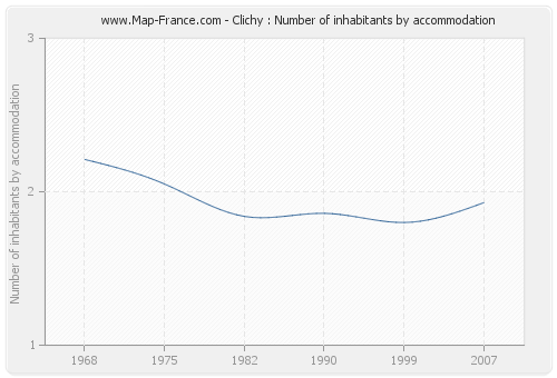 Clichy : Number of inhabitants by accommodation