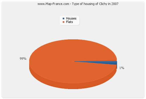 Type of housing of Clichy in 2007