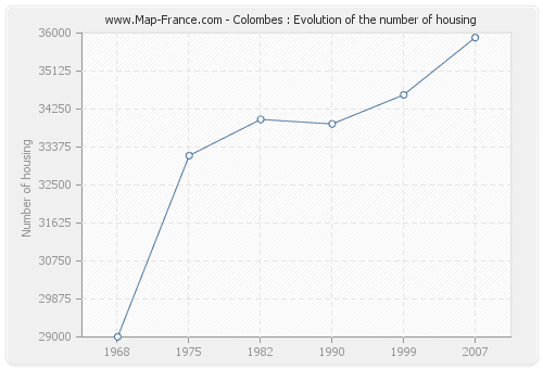 Colombes : Evolution of the number of housing