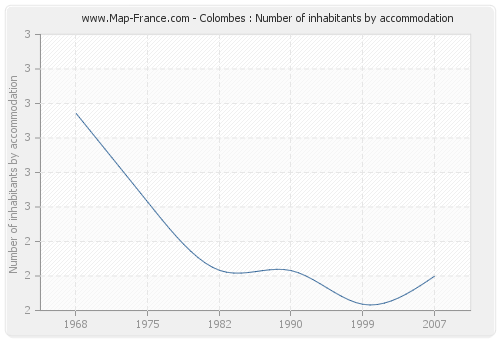 Colombes : Number of inhabitants by accommodation