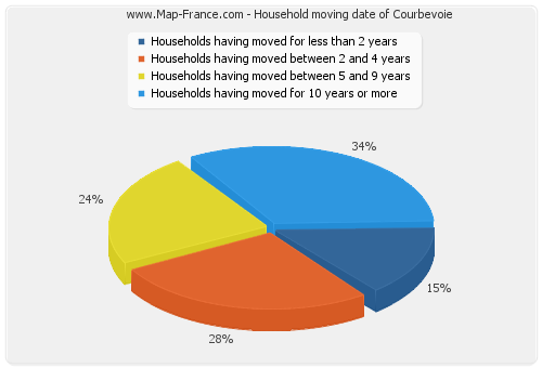 Household moving date of Courbevoie