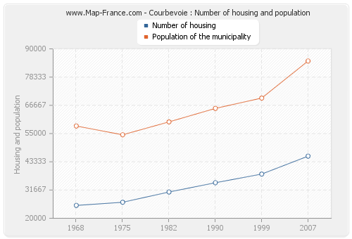Courbevoie : Number of housing and population