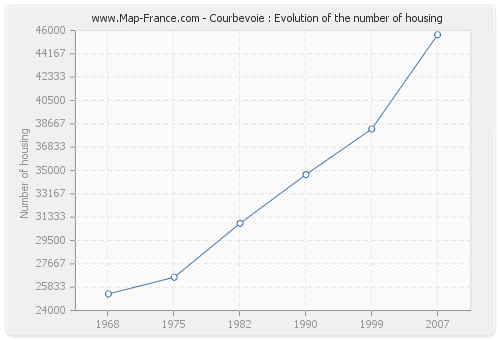 Courbevoie : Evolution of the number of housing