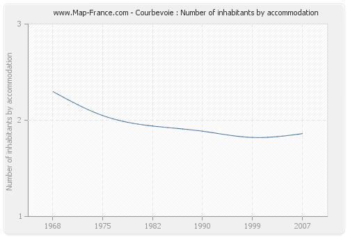 Courbevoie : Number of inhabitants by accommodation