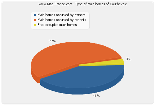 Type of main homes of Courbevoie