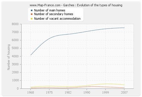 Garches : Evolution of the types of housing