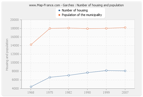 Garches : Number of housing and population